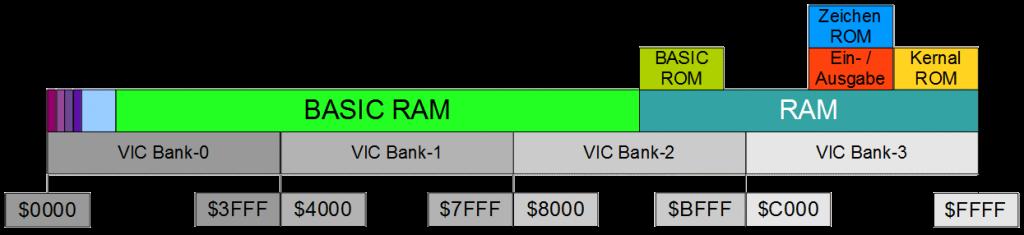 Die 16KB-VIC-Bänke