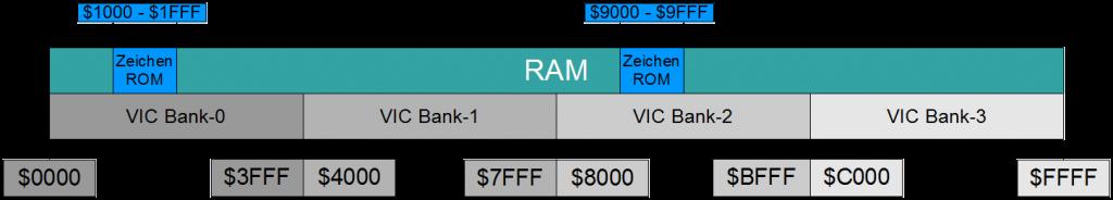 Speicher aus Sicht des VIC-II. In Bank 0 & 2 wird bei den angegebenen Adressen direkt aufs Char-ROM zugegriffen!