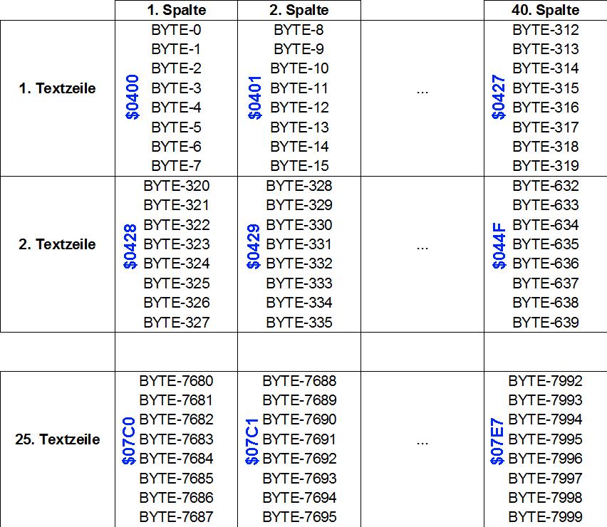 Positionen der BYTES.