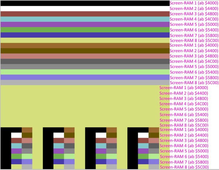 Zuordnung der einzelnen Bildschirmspeicher (Screen-RAM)