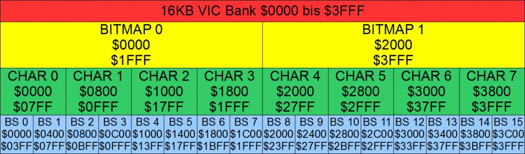 Blöcke innerhalb einer VIC-Bank.