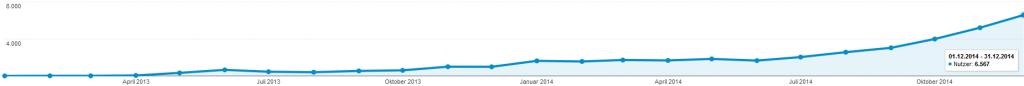 Nutzer vom 01.01.2013 bis 31.12.2014