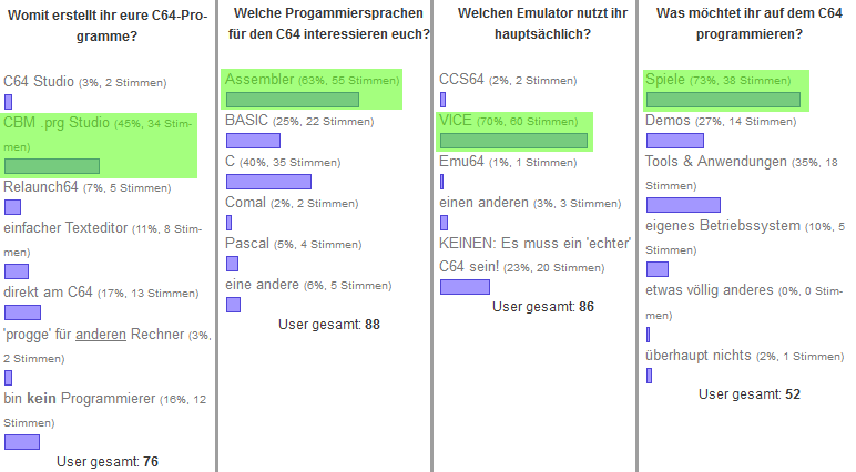 Umfragen 2014