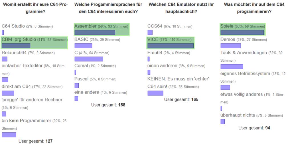 Umfragen zum C64 2015